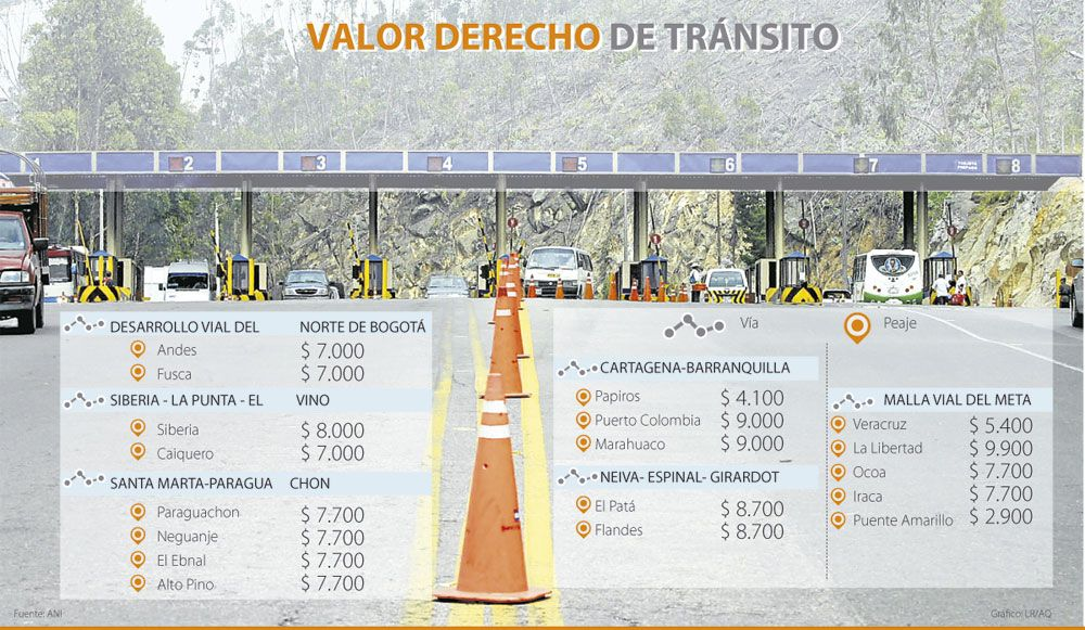 Peajes, Valor derecho de tránsito #Transporteterrestre