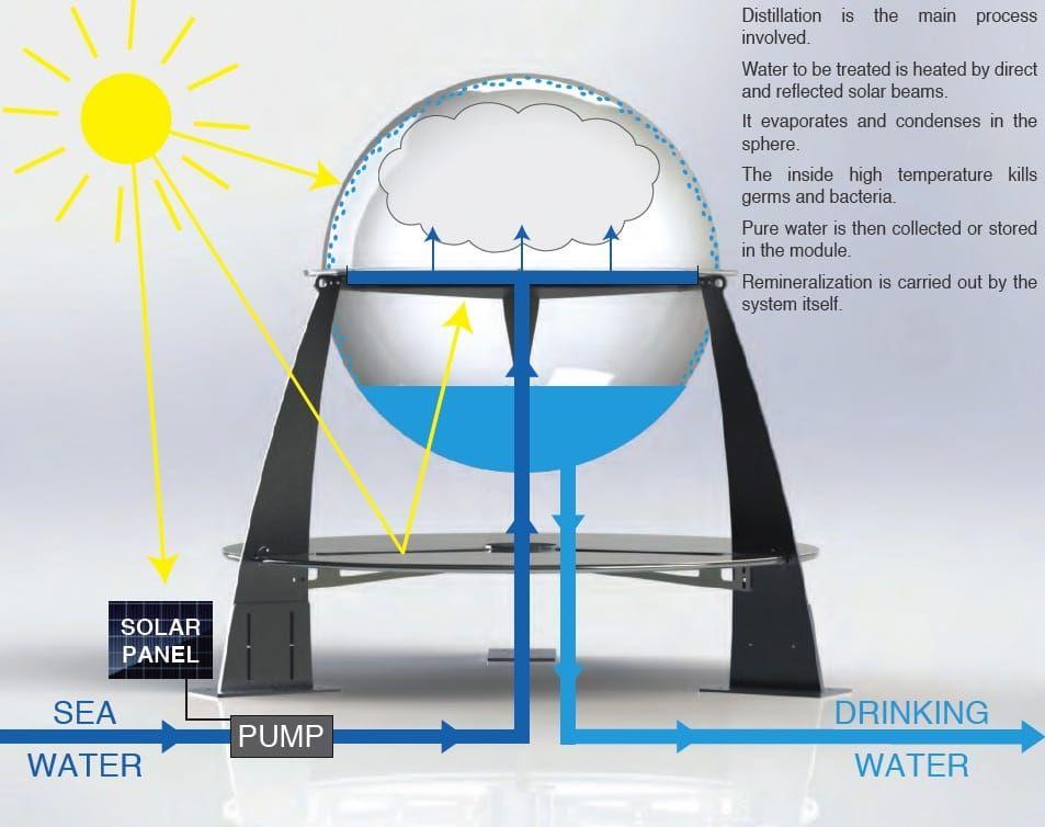 Helio Agua Potable En Cualquier Parte Del Mundo Y A Un Coste Mínimo Agua Potable Energía Sustentable Sistema De Energía Solar