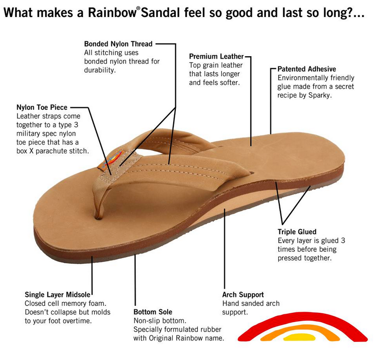 64457b936 Travel Approved  Rainbow s Perfect Sandal. Why Rainbow Sandals are awesome.