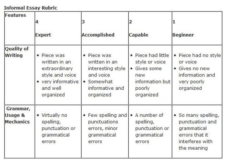 A Simple Way To Grade An Essay  Short Stories  Rubrics Sample  Sample Essay Rubric For Elementary Teachers
