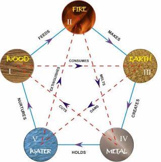 Feng Shui Decor To Nourish Your Birth Feng Shui Element | Feng ...