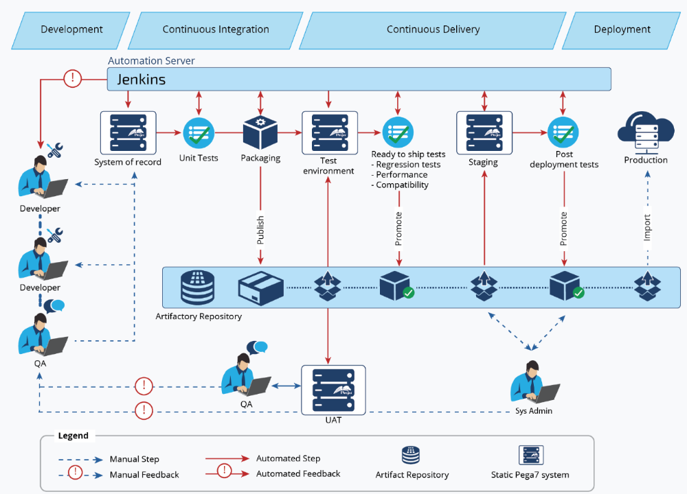 DevOps release pipeline overview Pega (With images