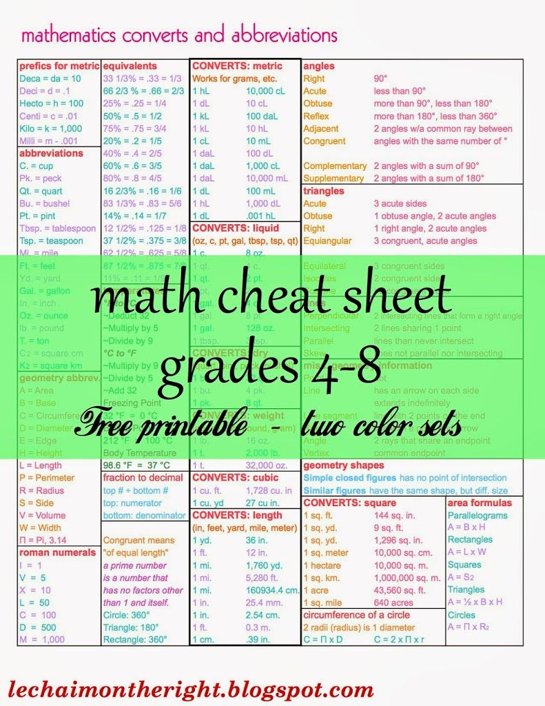 Free Math Cheat Sheet for Grades 4-8 | Set design, Curriculum and Math