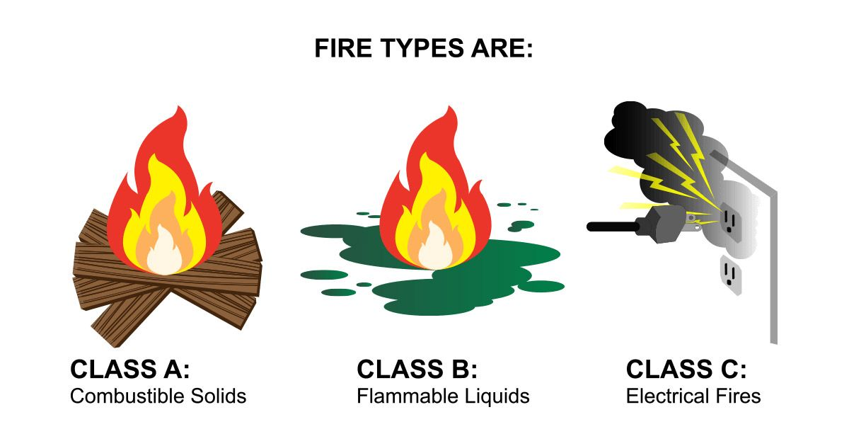 Fire and fire extinguisher classifications boat safety