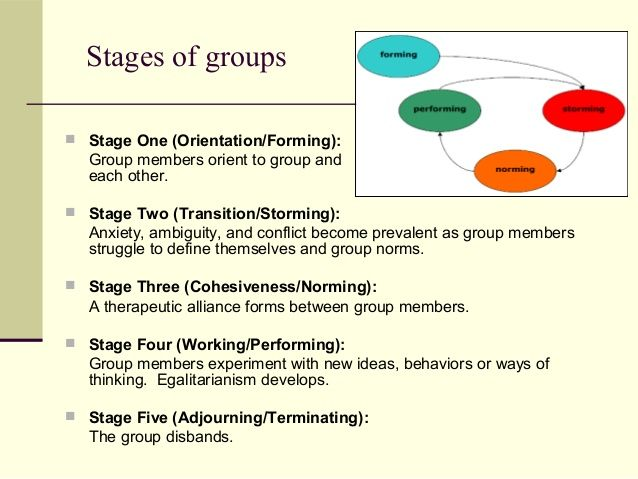Stages Of Group Therapy Google Search Group Therapy Research Methods Study Guide