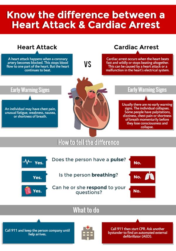 early warning signs of coronary heart disease