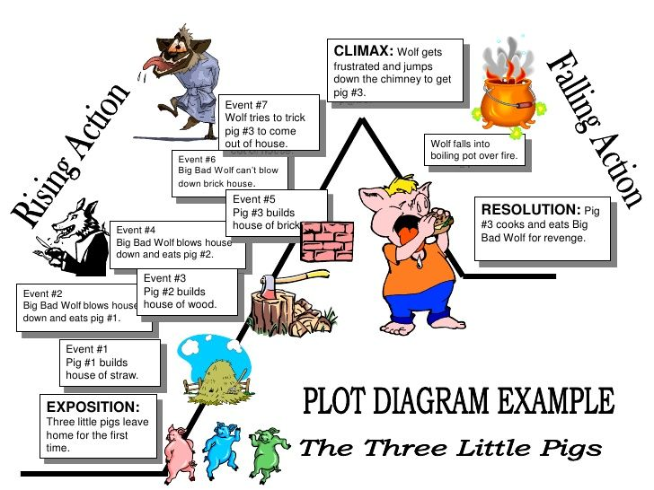 storytelling three little pigs | How to Articles | Pinterest