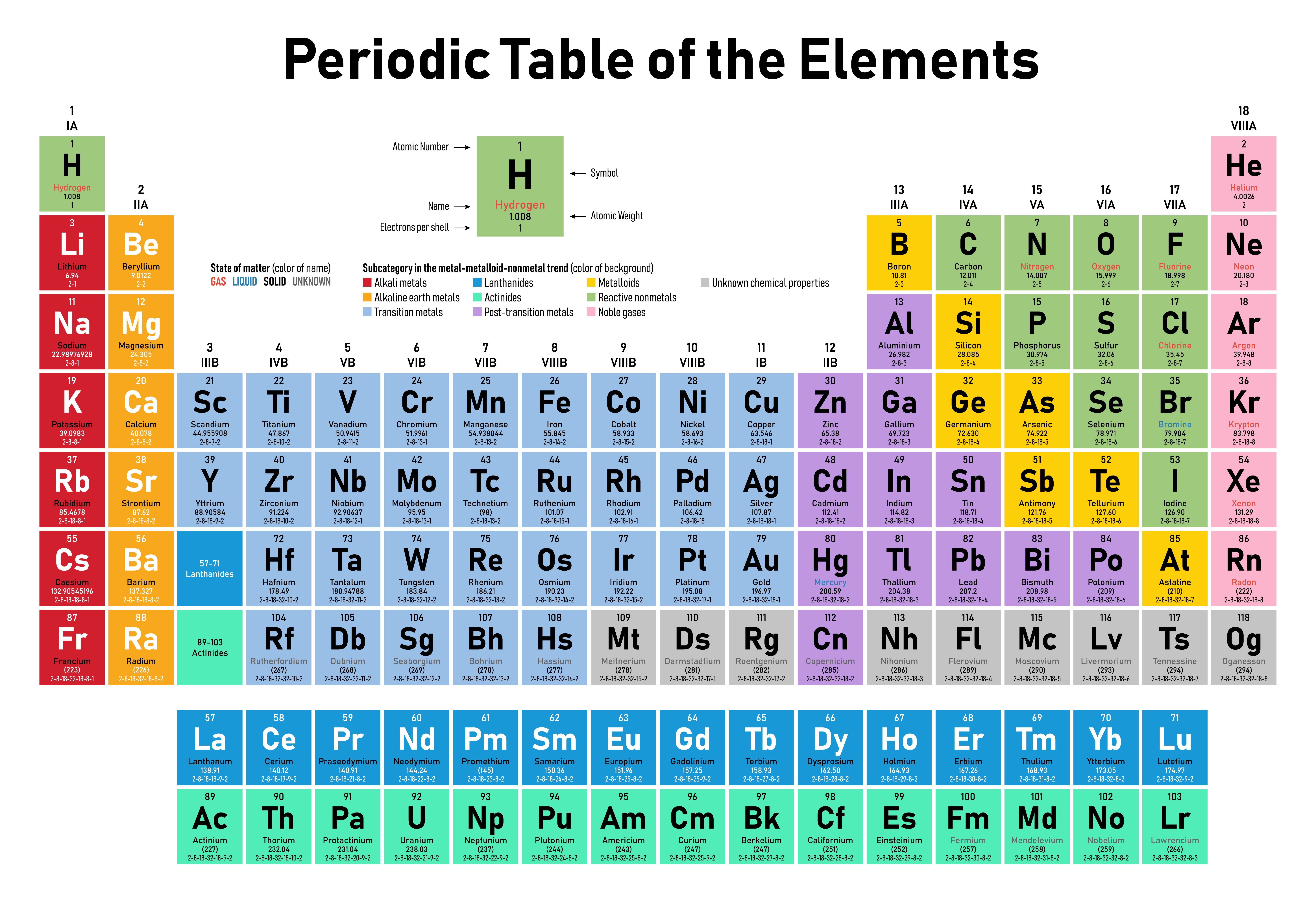 How Describe How The Modern Periodic Table Is Arranged