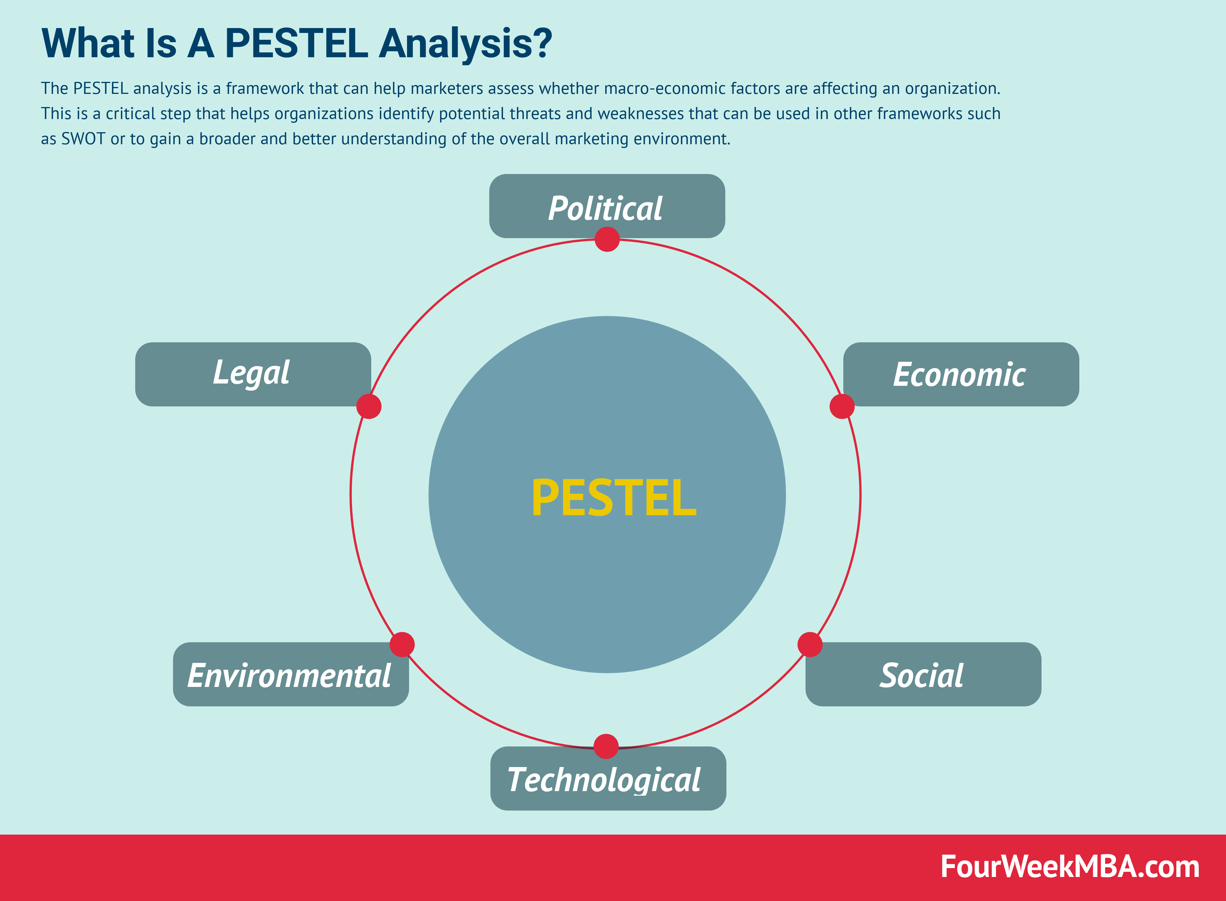 Amazon Pestel Analysis In A Nutshell Fourweekmba Pestel Analysis Analysis Marketing Process