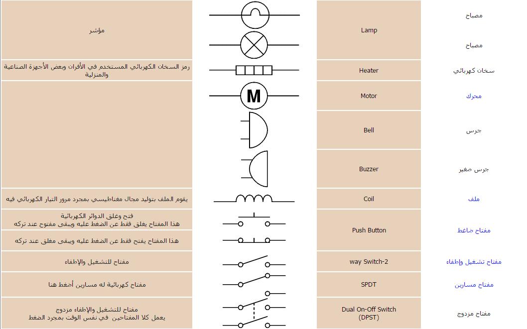 رموز العناصر الالكترونية ووظائفها 18 هندسة اتصالات Blog Posts Blog Post