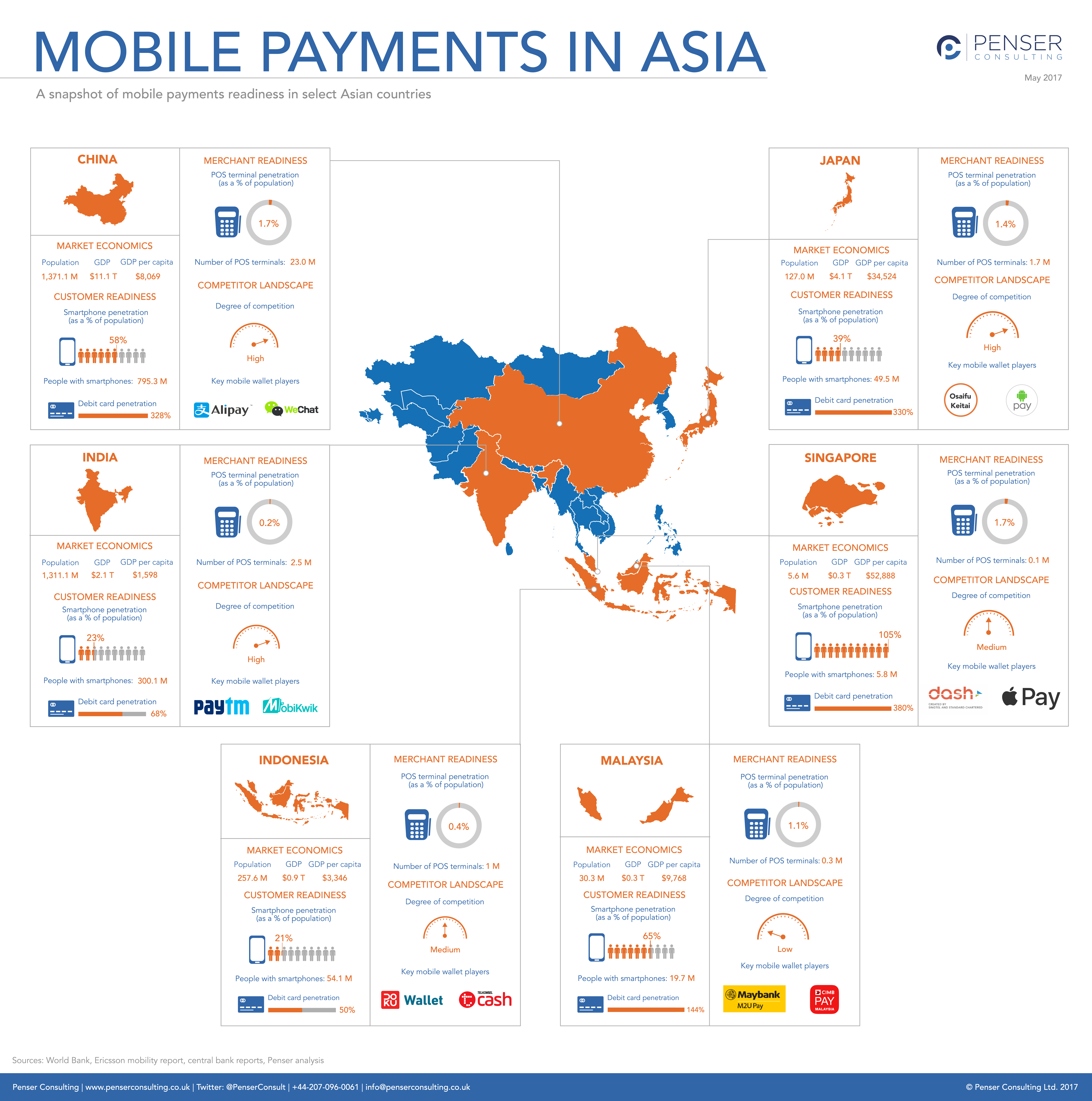 A snapshot of mobile payments readiness in select Asian