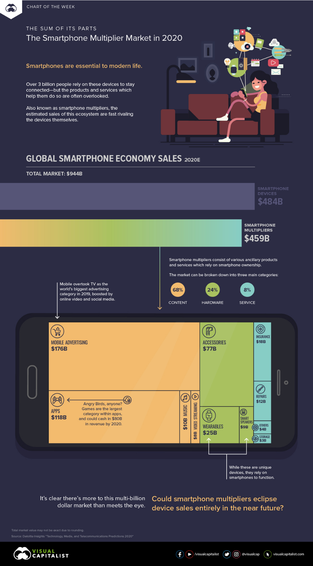The Sum of Its Parts The Smartphone Multiplier Market in