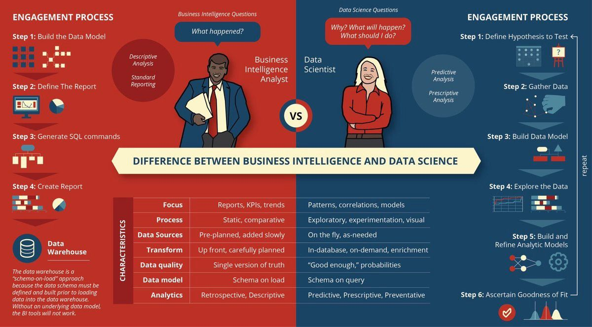 Difference Between Bi Business Intelligence And Data Science Business Intelligence Data Science Bi Business Intelligence