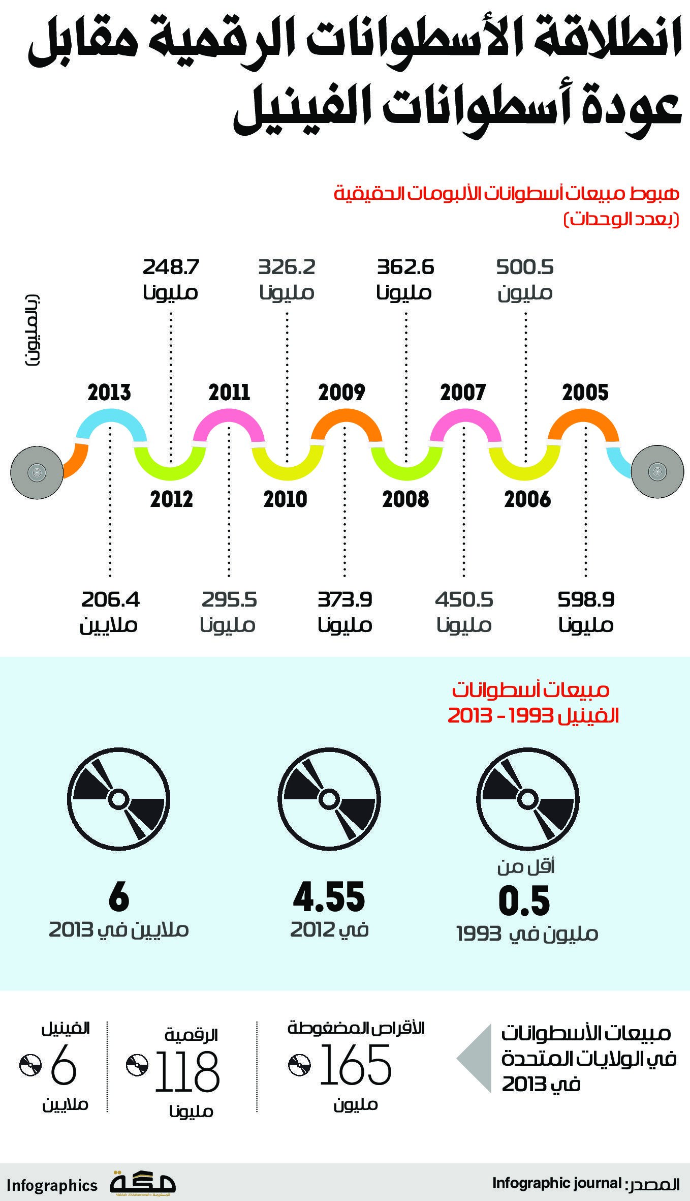 Pin By Newspaper On Infographic Makkahnp Infographic Map Map Screenshot