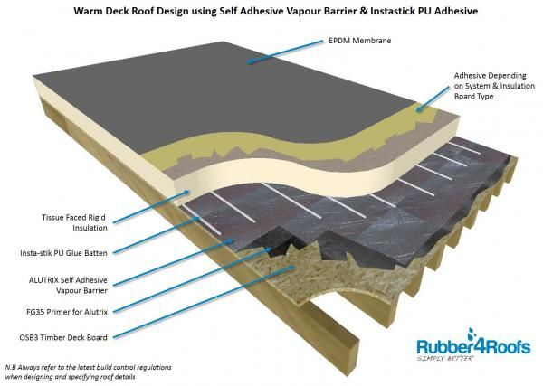 Create A Warm Deck Flat Roof Using Epdm Rubber Membrane Flat Roof Construction Roof Insulation Flat Roof Insulation