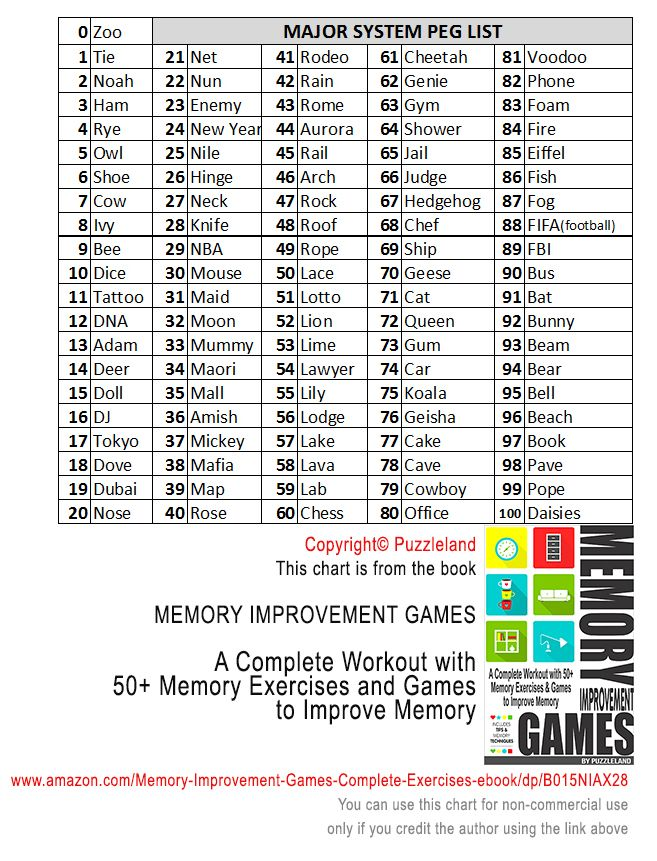 Chart from the Memory Improvement Games Book Great ideas