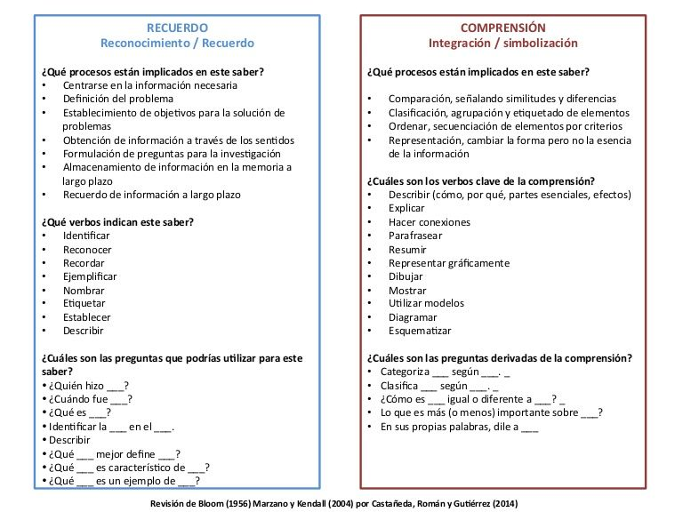 Pequeña Guía De Taxonomías Actividades En Clase Verbos De Acción Comprensión