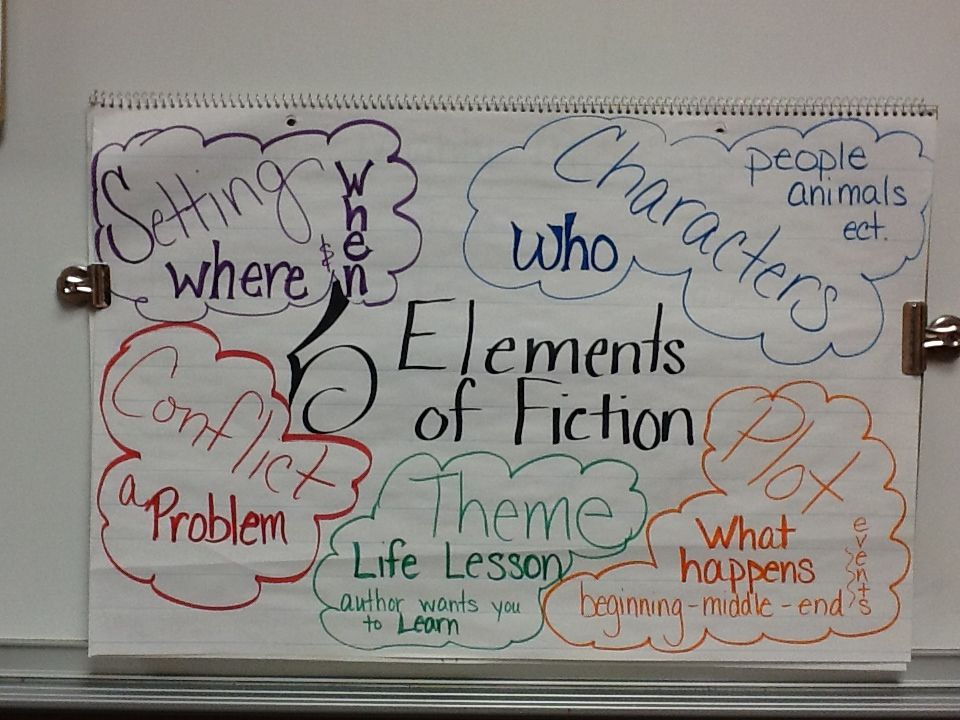 elements of fiction setting characters conflict theme and plot anchor chart also rh pinterest