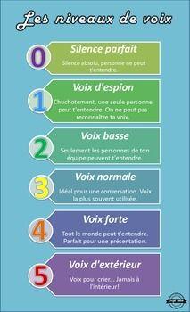 Le Bruit Dans Une Classe Varie Grandement D Un Moment A L Autre Voici Une Echelle Inspiree De P Rules For Kids Classroom Management Tips Classroom Management
