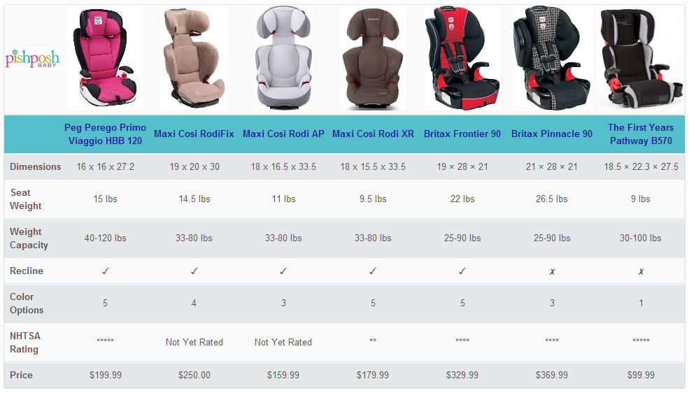 Updated 2 20 14 Booster Car Seats Comparison Chart Booster Car Seat Car Seats Maxi Cosi