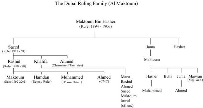The Sheik Genealogy and Family Tree Page