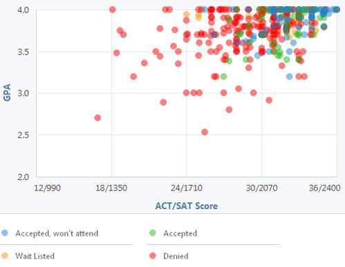 Do You Have the Grades and Test Scores for Tufts? Check Out This - gpa chart