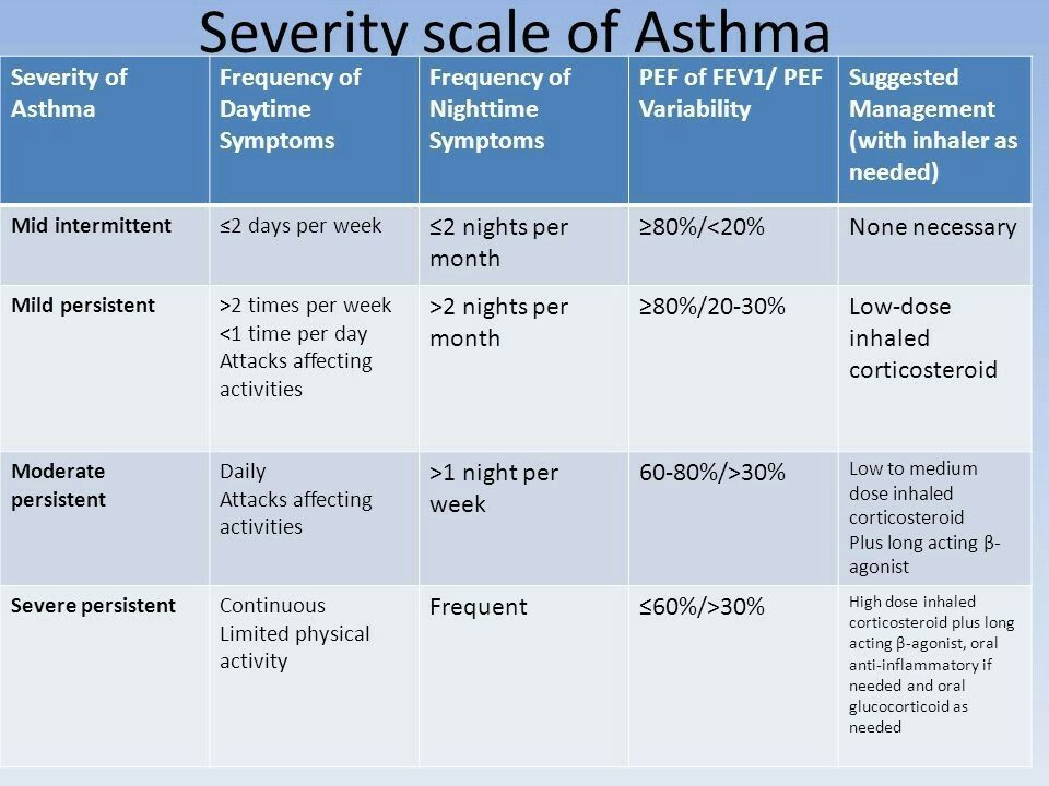 Asthma Severity Scale #asthmamedications #asthmatreatment ...