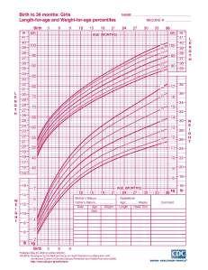 Interpreting Infant Growth Charts