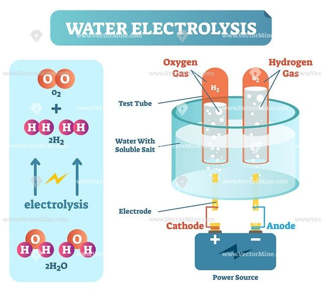Water Electrolysis Process Scientific Chemistry Diagram In