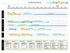Powerpoint Product Roadmap Project Timeline Template Technology