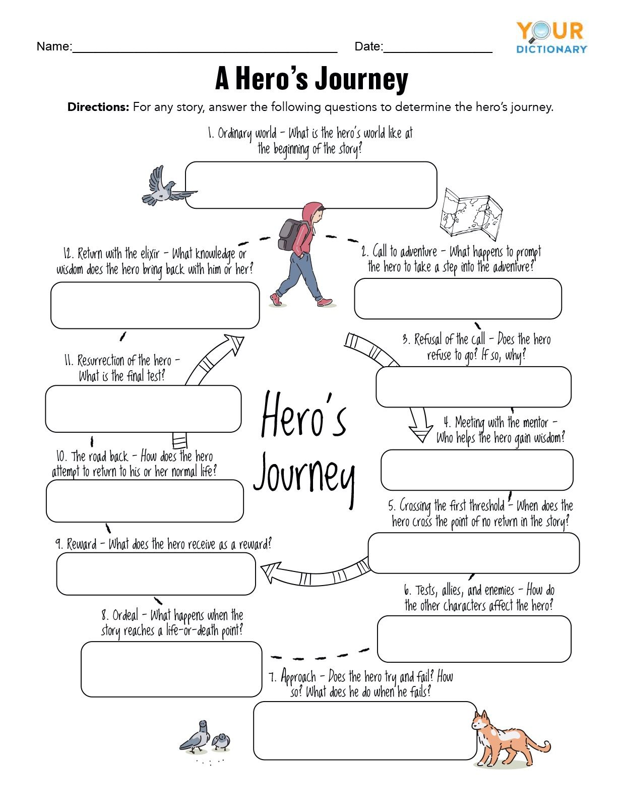 The Hero S Journey Examples Of Each Stage In