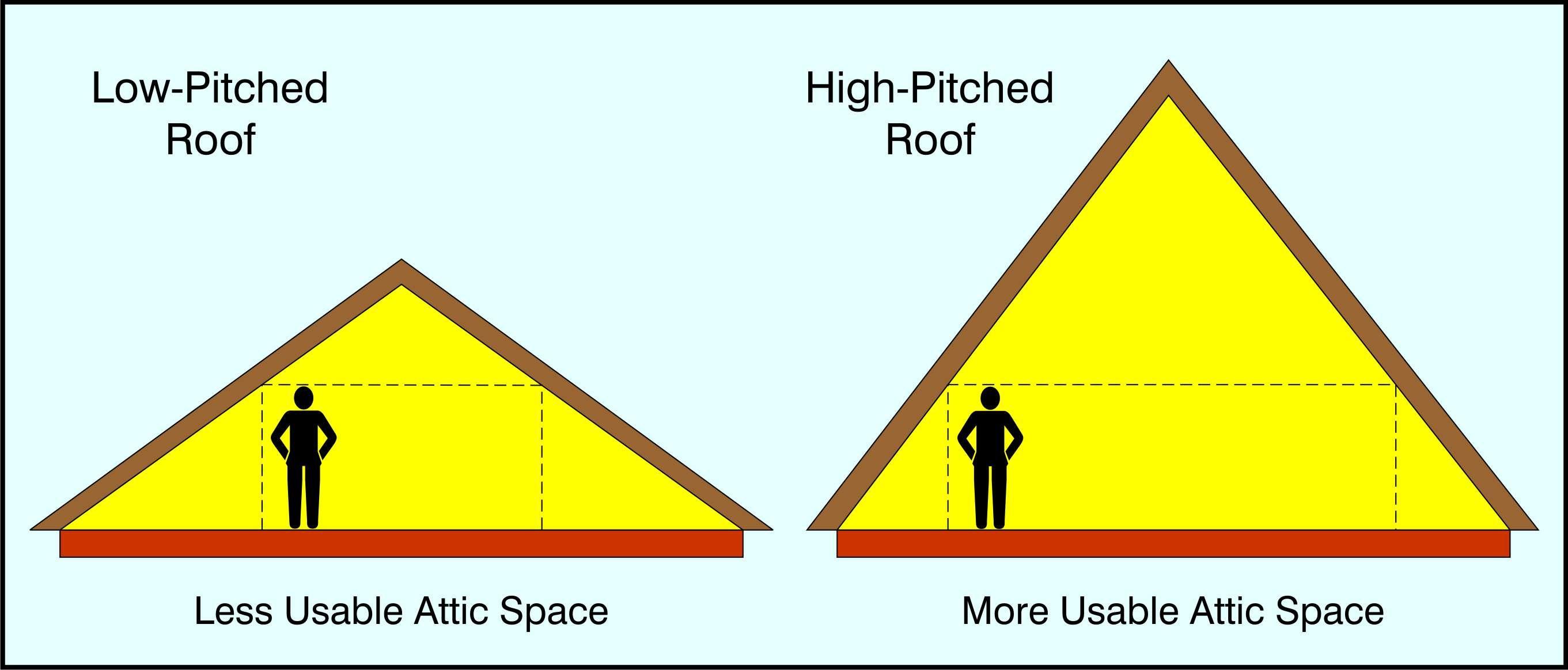 RoofIllustration2.jpg (2722×1164) Hip roof, Gable roof