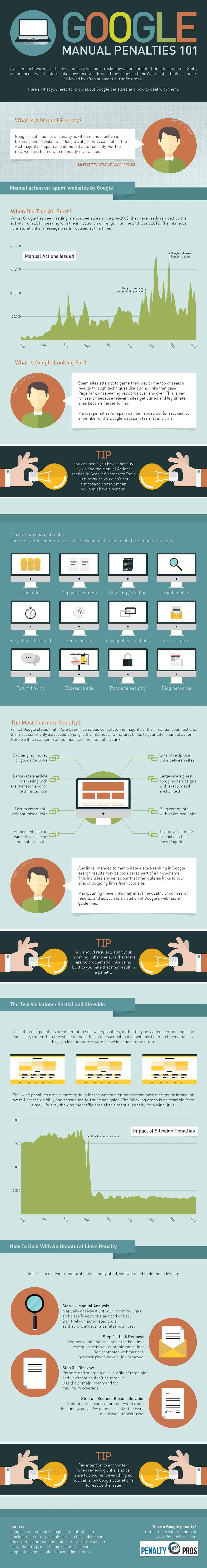 12 Website Spam Signals To Avoid Infographic In 2020 Digital Marketing Infographics Infographic Marketing Infographic