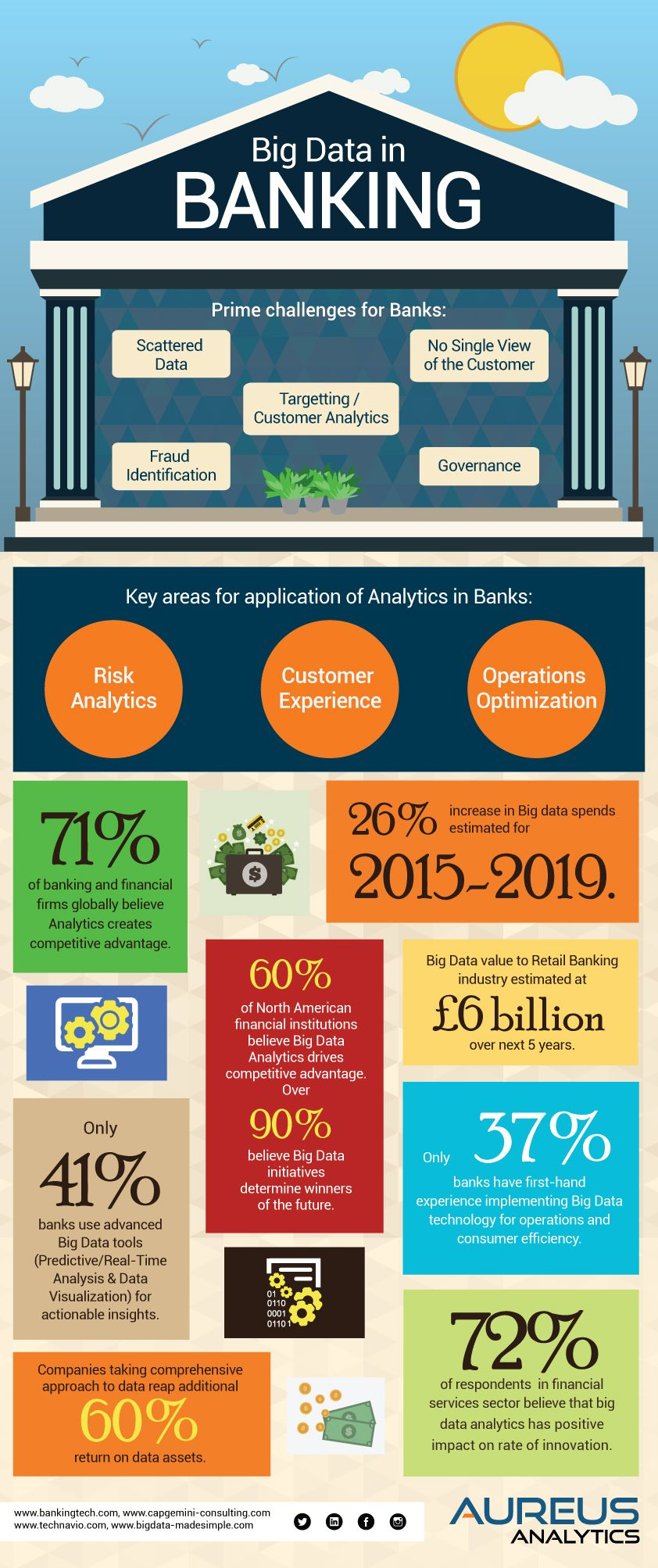 The Banking industry generates a large volume of data on a