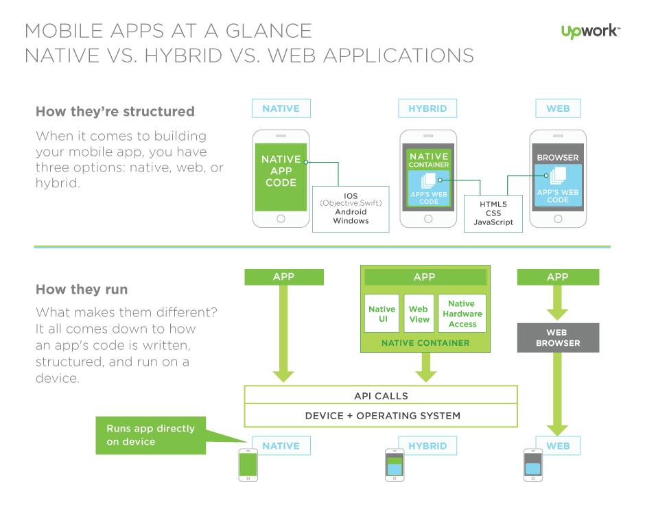 Should You Build A Hybrid Mobile App Upwork Mobile App App Development Mobile App Development