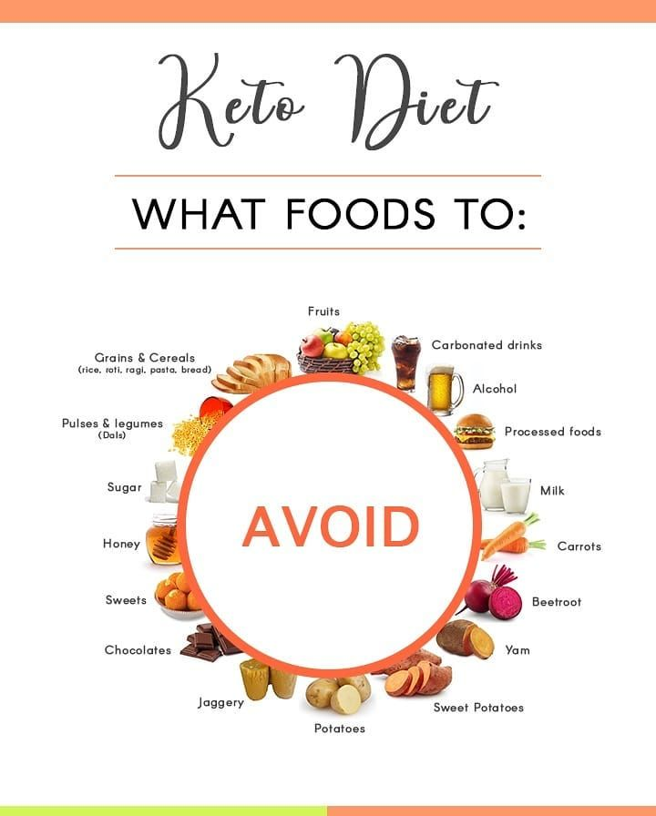 Keto Diet What Foods To Avoid Keto Ketodiet Ketomeals Ketomealprep Ketodiet Ketofood Ketofit Paleodiet Keto Diet Keto Diet Recipes Honey Carrots