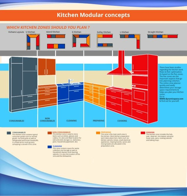 Work Zones In The Kitchen - Google Search