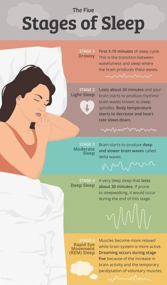 The five Stages of sleep. 1. Drowsy Sleep 2. Light Sleep 3. Moderate Sleep  4. Deep Sleep 5. REM (Rapid Eye Movement) Sleep #Health #Sleep  #StagesOfSleep