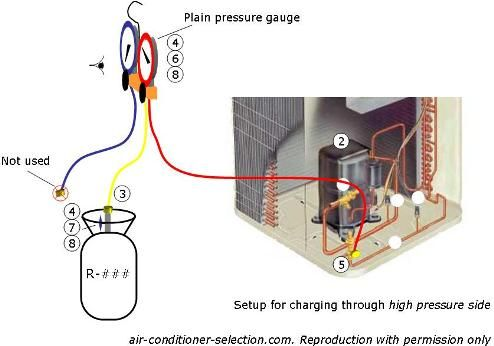 outside ac unit diagram | how to recharger air conditioner from high  pressure side  courtesy for
