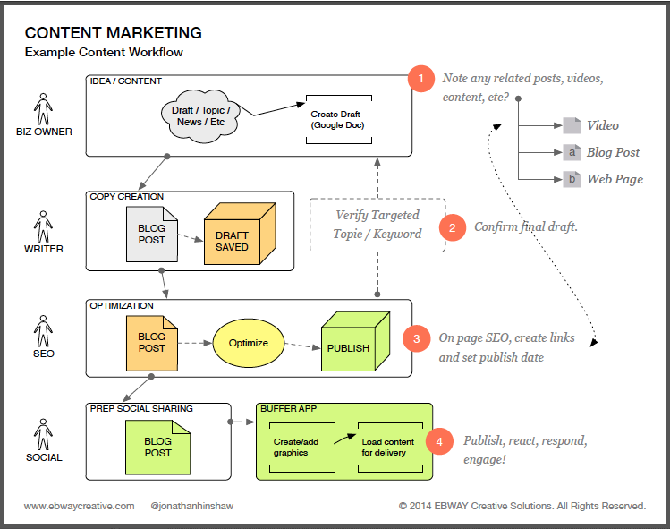 Content Marketing Workflow Diagram And Free Blog Post Template With Optimization Instructions Use These Tools To Amplify Your