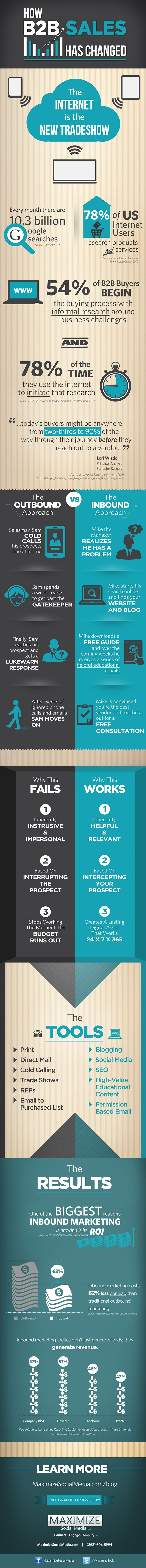 Internet is The New Trade Show - How Business-to-Business Marketing Has Changed [INFOGRAPHIC] www.seohoustonweb.com