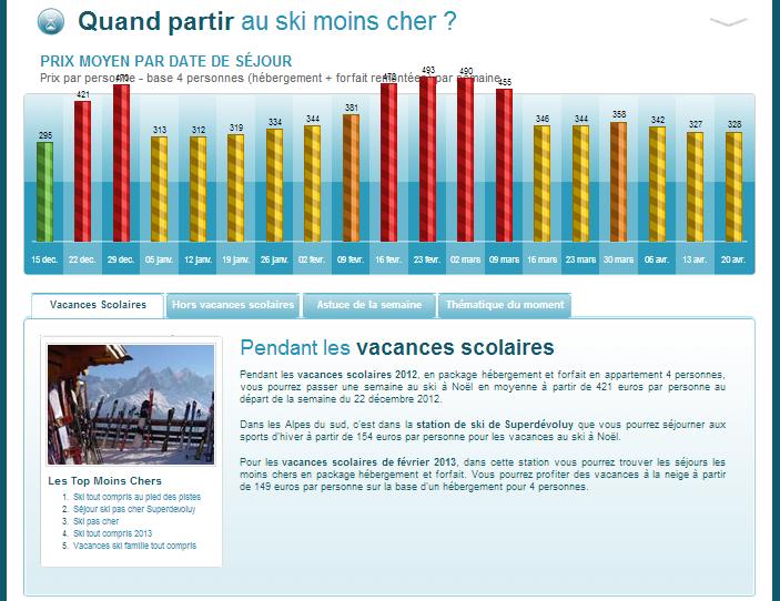Barometre Du Ski Moins Cher Quand Partir Au Ski Moins Cher 4 Octobre Infographie Ski Mon Cheri Et Vacances