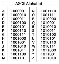 Binary Codes Could Also Be Used To Encode Messages Assigning A