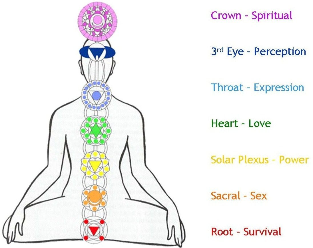 Yoga symbols and meanings chakras in the body symbols and yoga symbols and meanings chakras in the body symbols and buycottarizona Image collections