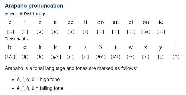 Arapahoan languages