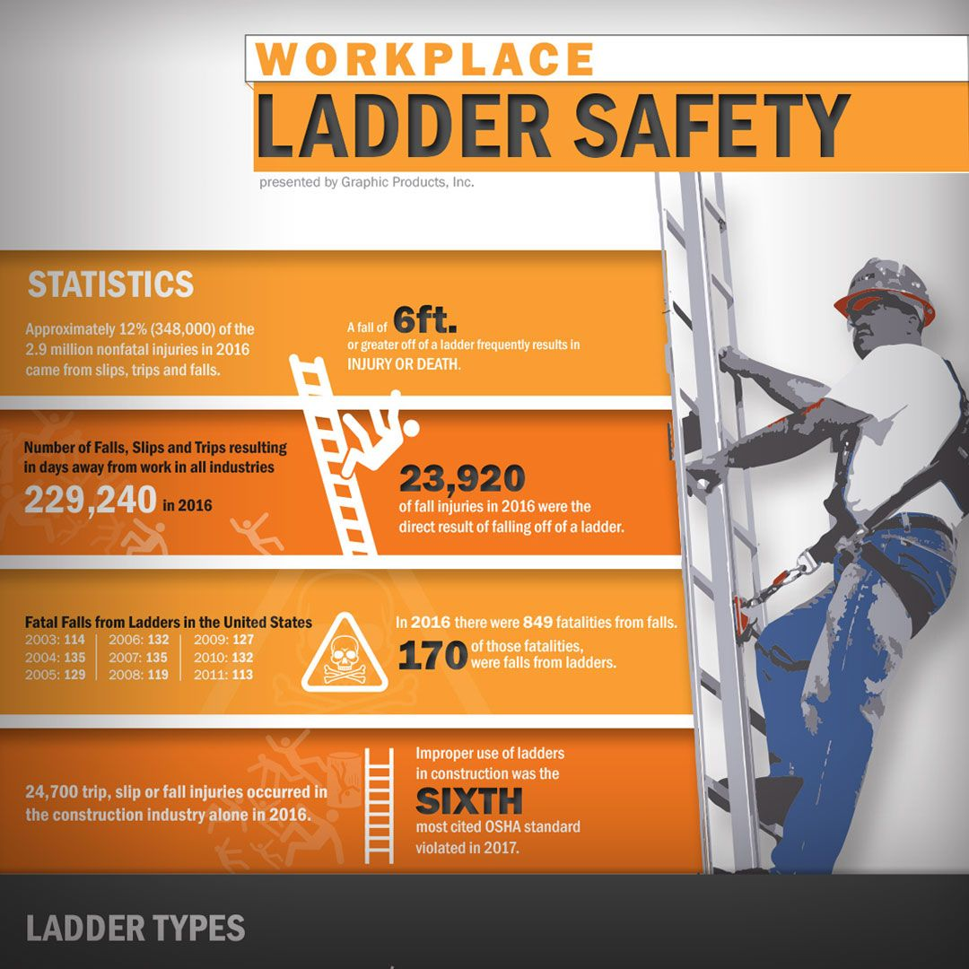 TOP CONTENT 6 Workplace Ladder Safety Use at your next