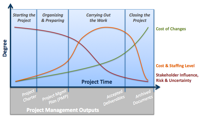 Incident management workflow process (With images ...