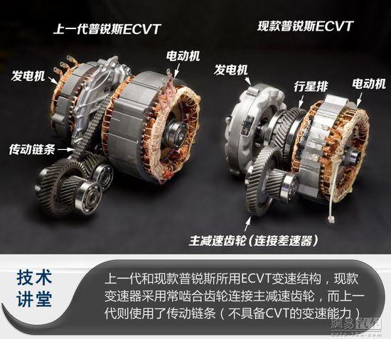 与钢带链条无关 电子无级变速器ECVT解析 | Electric bike kits, Electric motor ...