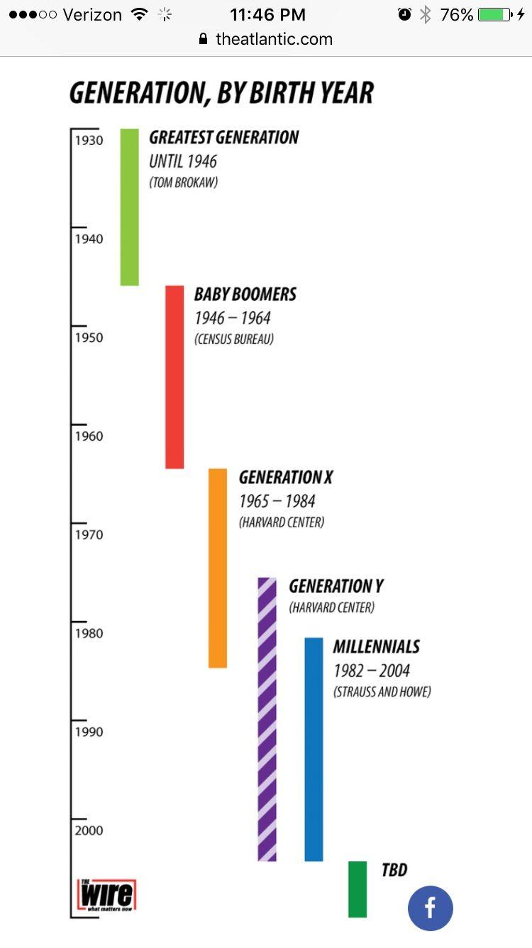 medium resolution of generation names