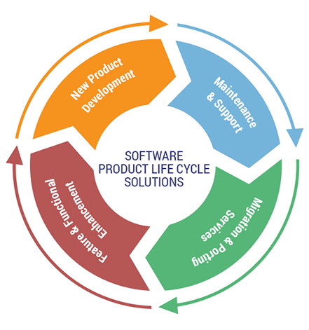 Botree technologies is the top software product for Top product development firms